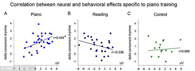 Correlation between neural and behavioural effects specific to piano training