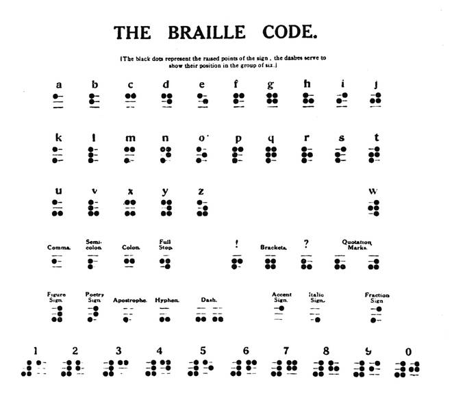 The braille code