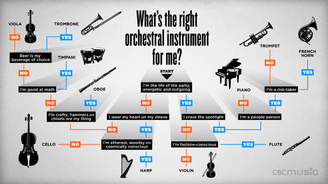 What's the right instrument for me?