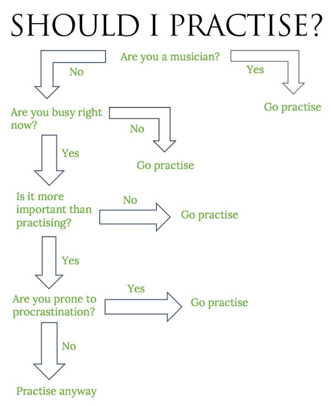 Should I practise?