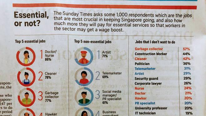 Singapore The Sunday Times survey