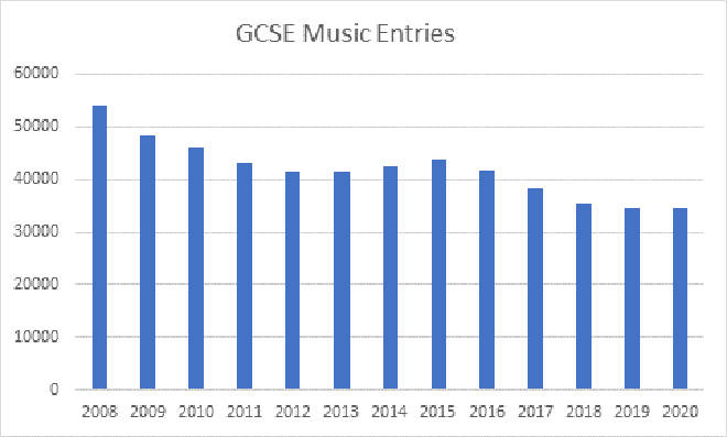 GCSE Music is in slow decline