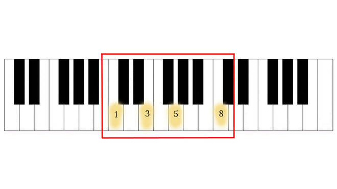 The Fibonacci Sequence can be seen on a piano keyboard
