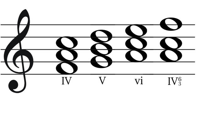 Chord progression of 'The fourth, the fifth, the minor fall, the major lift'