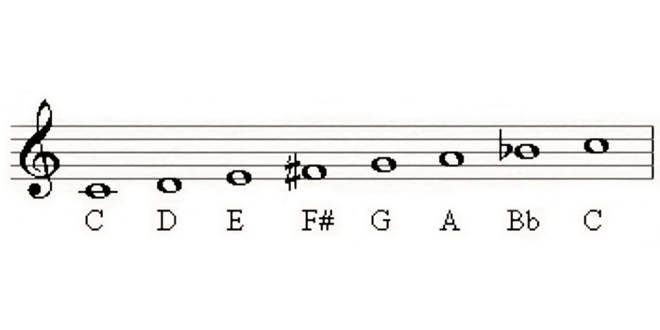 The Lydian Dominant scale is based on the 4th of the melodic minor scale
