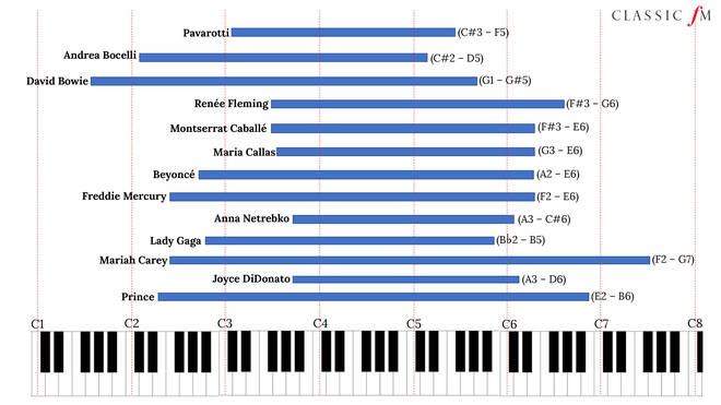 Musician vocal ranges
