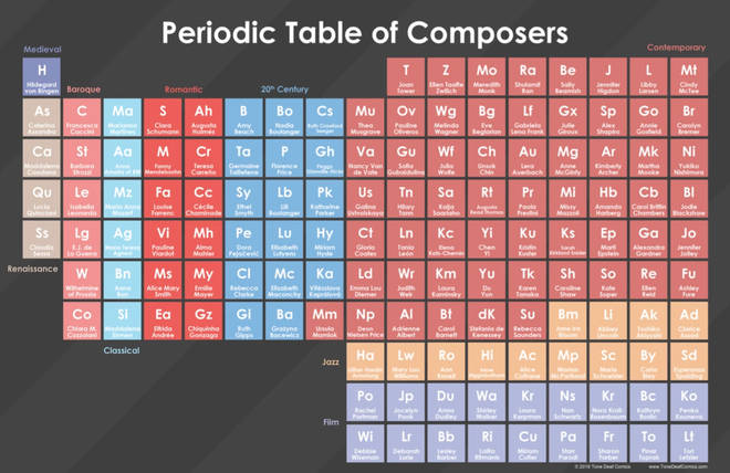 The Periodic Table of women composers