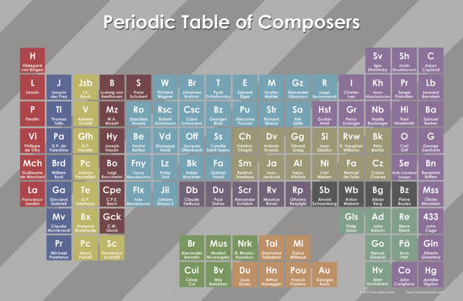 The Periodic Table of composers