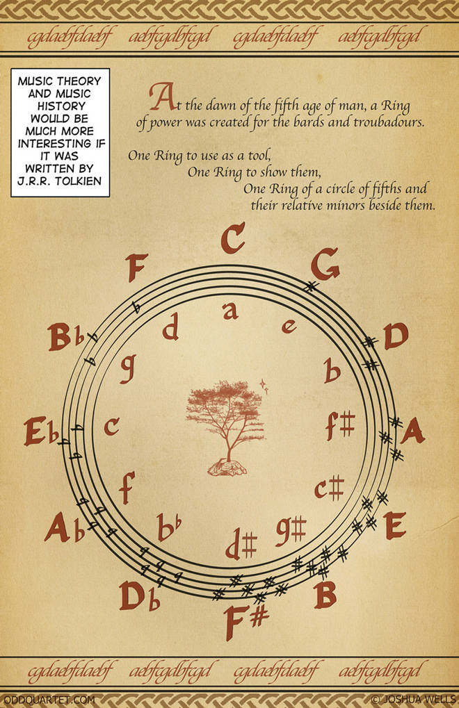 Tolkien Circle of Fifths